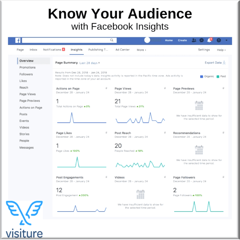 Know your audience with Facebook Insights