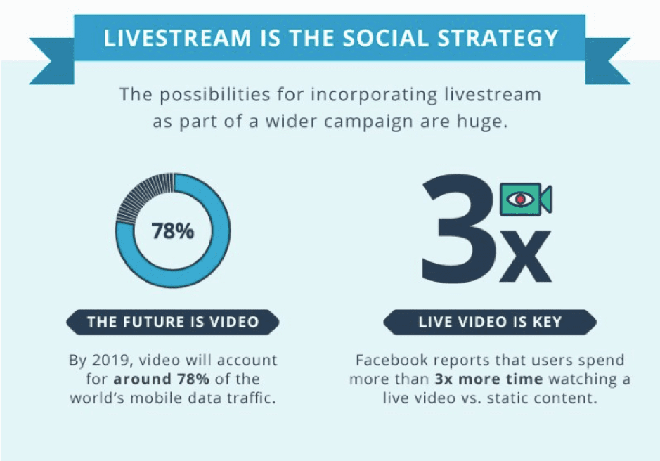 Livestream is the social strategy