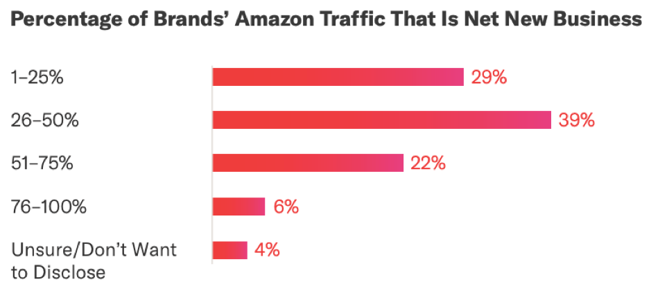 Percentage of brands' Amazon traffic that is new net business