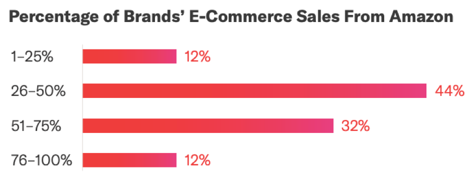 Percentage of brands' e-commerce sales from Amazon