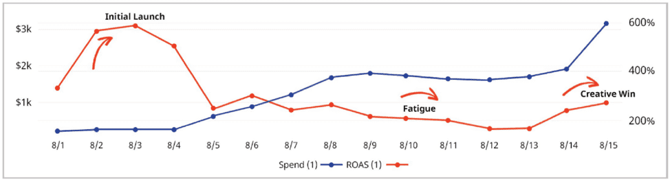 ROAS over time