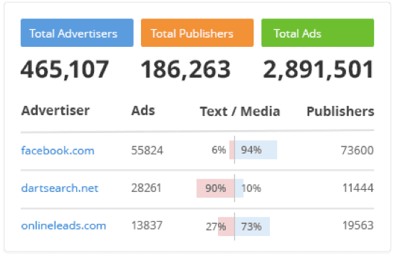 SEMRush analysis