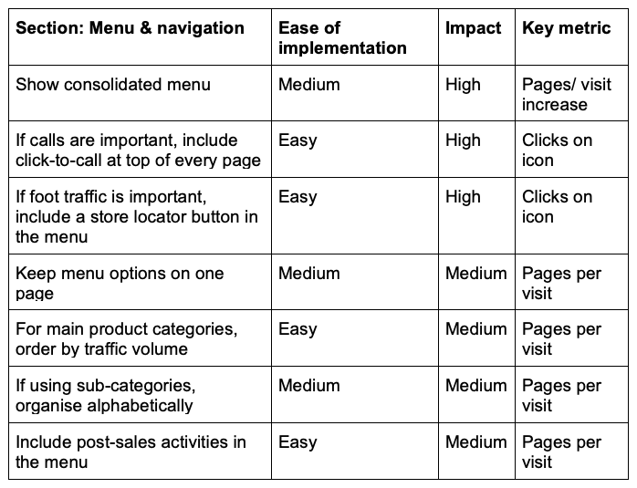 Menu and navigation key suggestions
