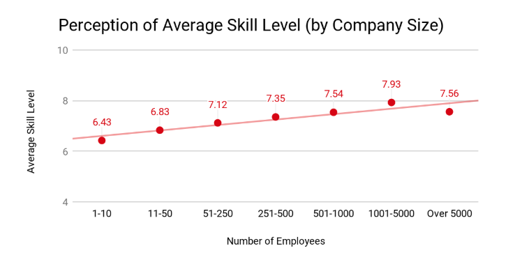 Perce[tion of average skill level by company size