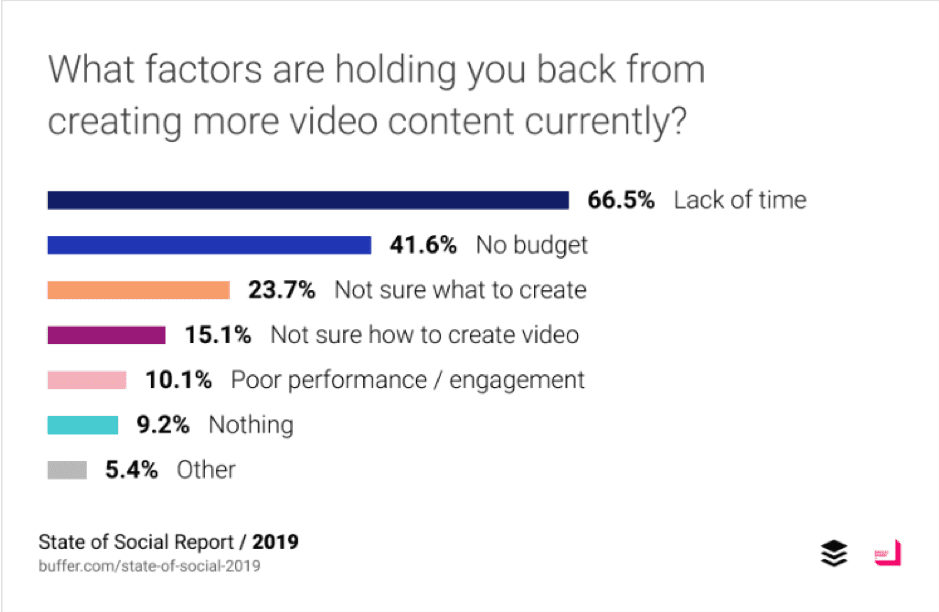What factors are holding you back from creating more video content?