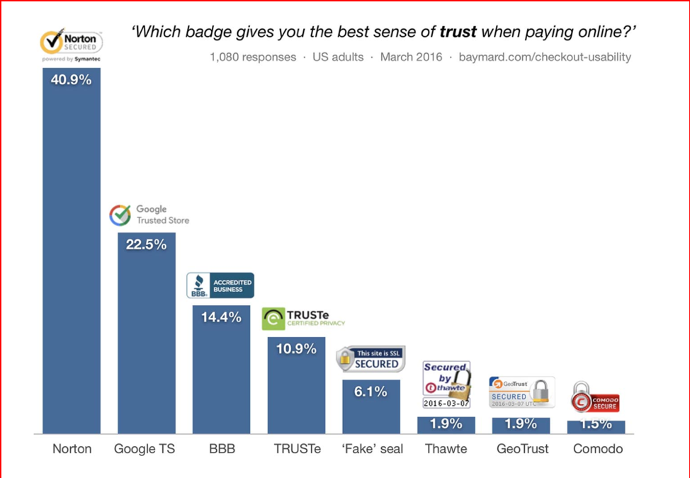 Which badge provides the greatest sense of trust when buying online