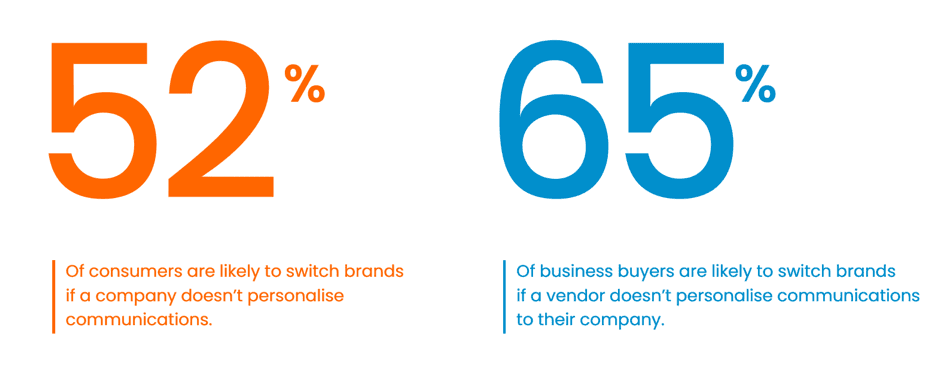 percentage of people likely to switch brands due to personalization