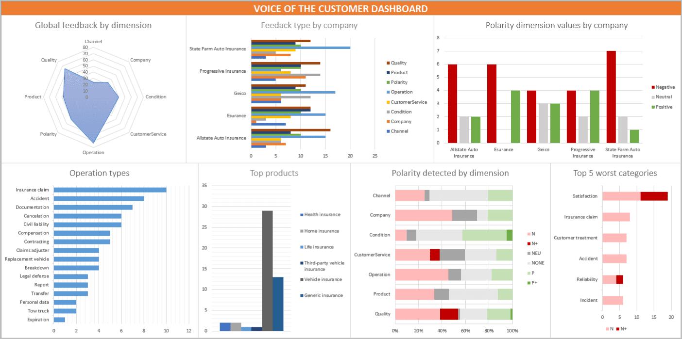Customer platform dashboard