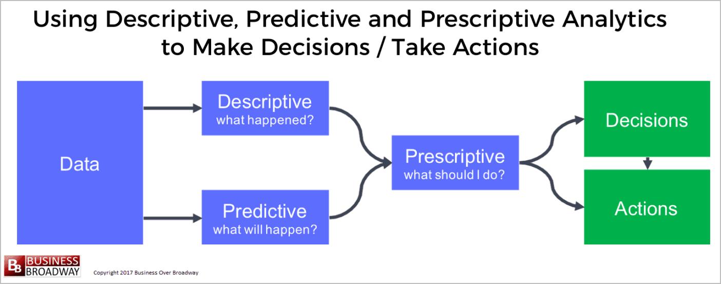 Using descriptive, predictive and prescriptive analytics to make decisions/take actions