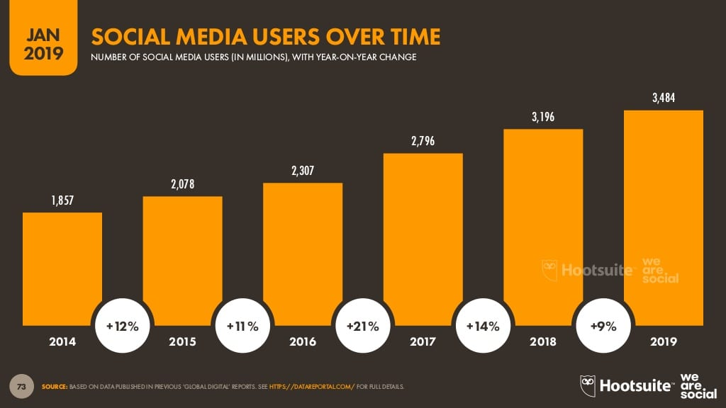 social media users over time