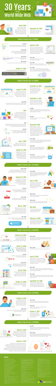 Appinstitute 30Yearsofwww Infographic | La Historia De Internet , Desde El Año 1989