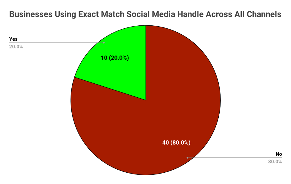 Businesses using exact match social media handle across all channels