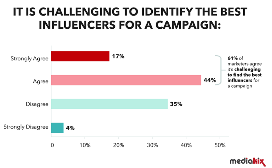 Challenge of identifying influencers for a campaign