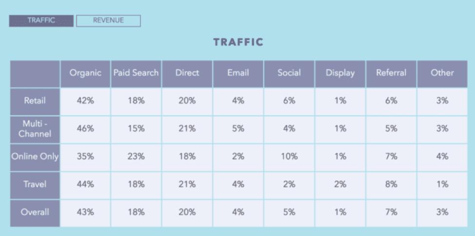 E-commerce traffic