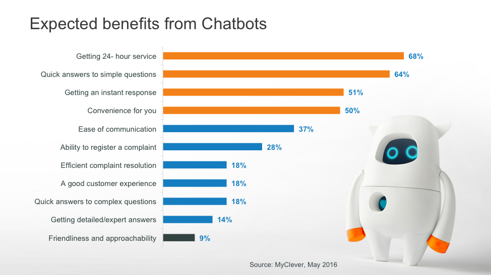 Expected benefits from chatbots