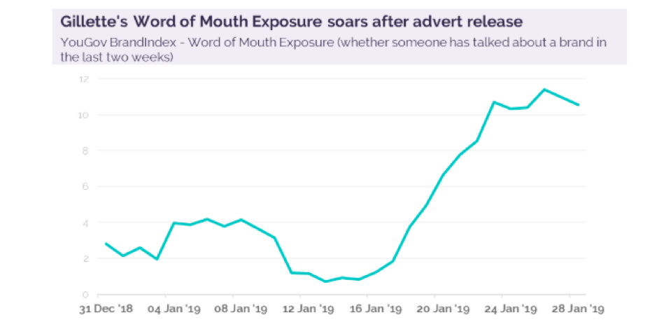 Gillette's word of mouth exposure