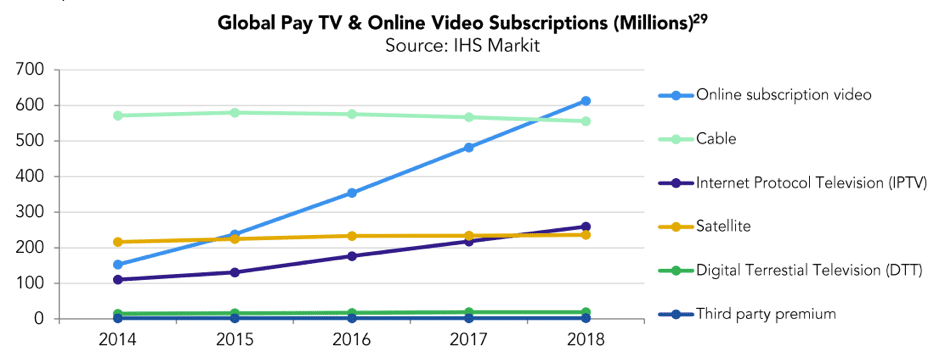 Global pay TV & online video subscriptions