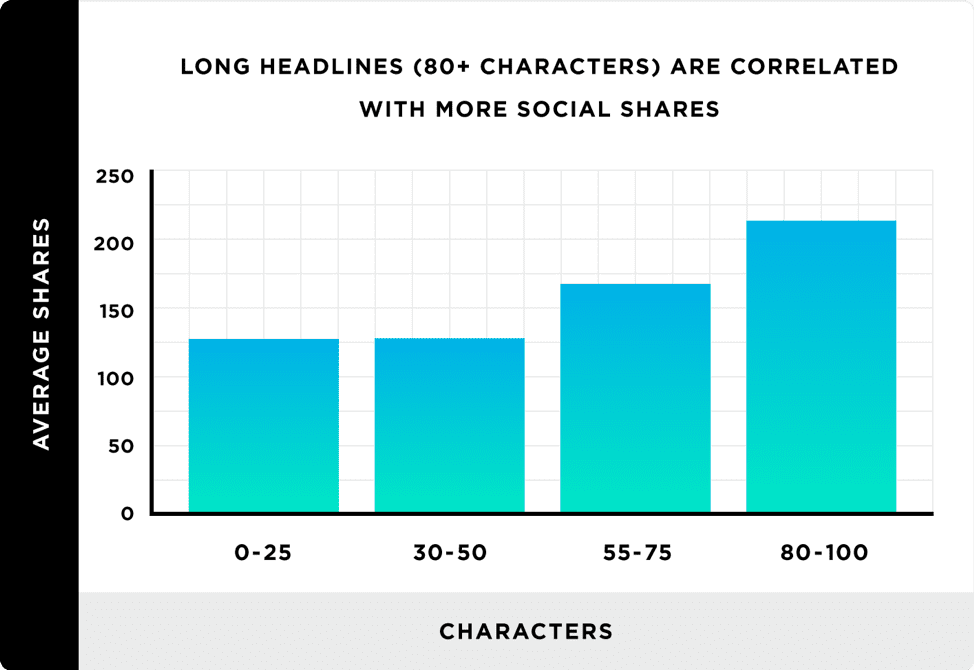 Headline characters and social shares