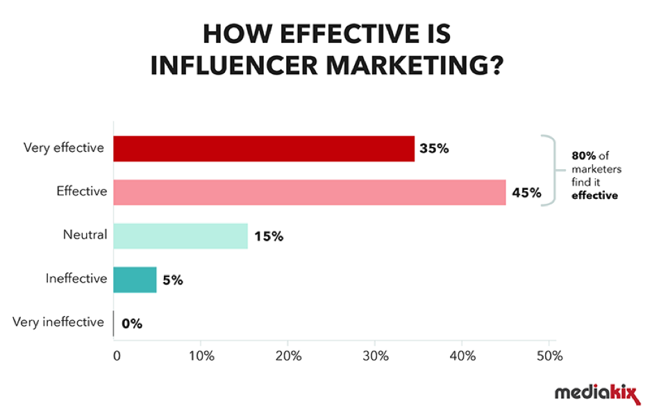 How effective is influencer marketing - 9 Digital Marketing Trends to Watch Out for in 2020