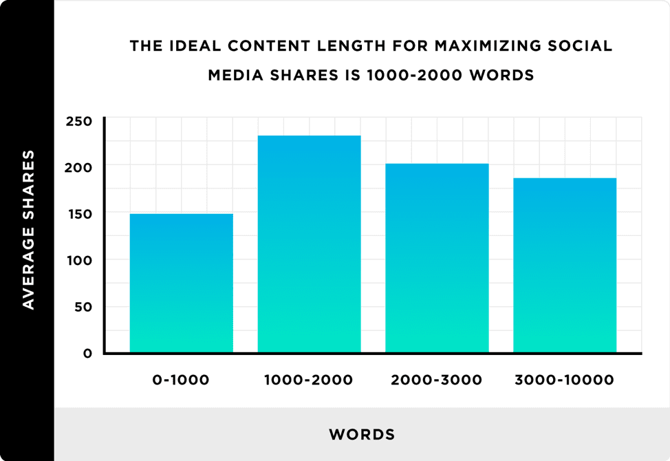 Ideal content length for maximizing social media shares