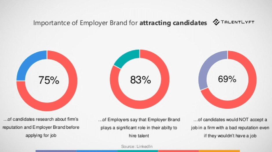 Importance of employer brand for attracting candidates