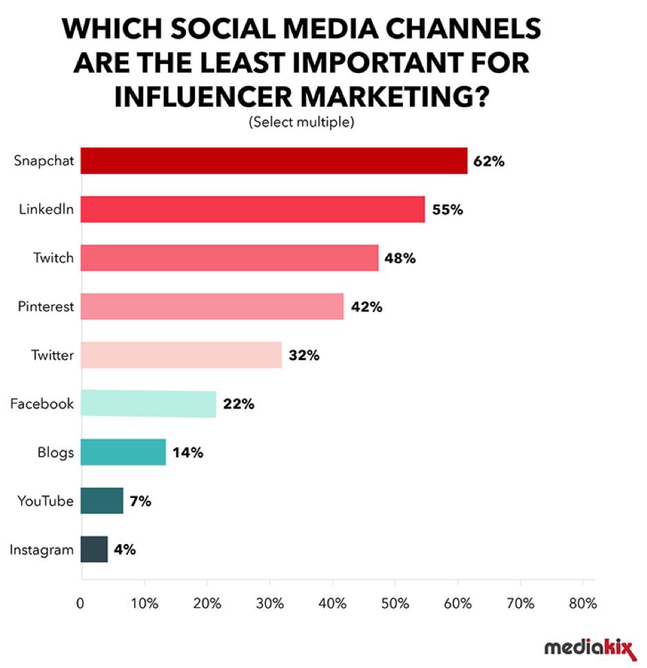 Least important social media platforms for influencer marketing