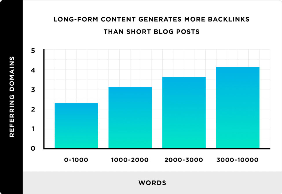 Long-form content generates more backlinks than short blogs