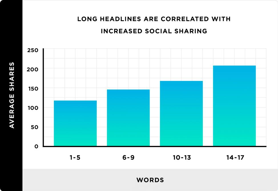 Long headlines get better social shares