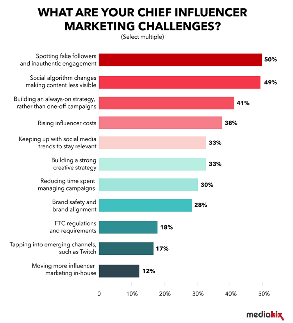 Main influencer marketing challenges