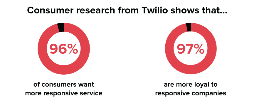 Customers want a more responsive search