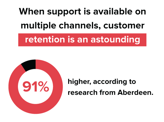 Wen support is available on multiple channels, customer retention is astounding