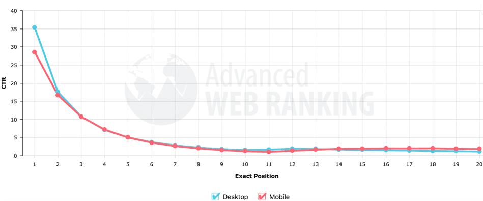 Opportunity versus ranking