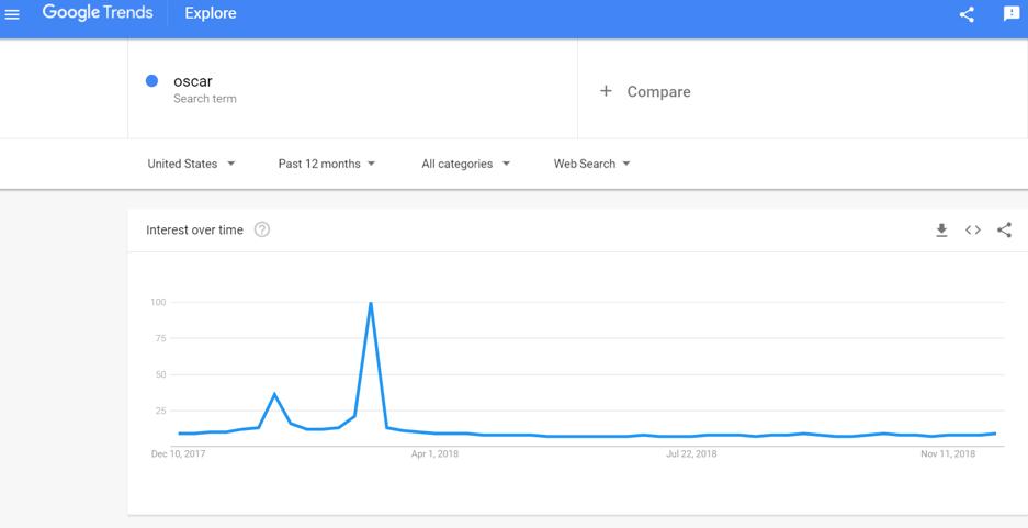 Oscar Google Trends report
