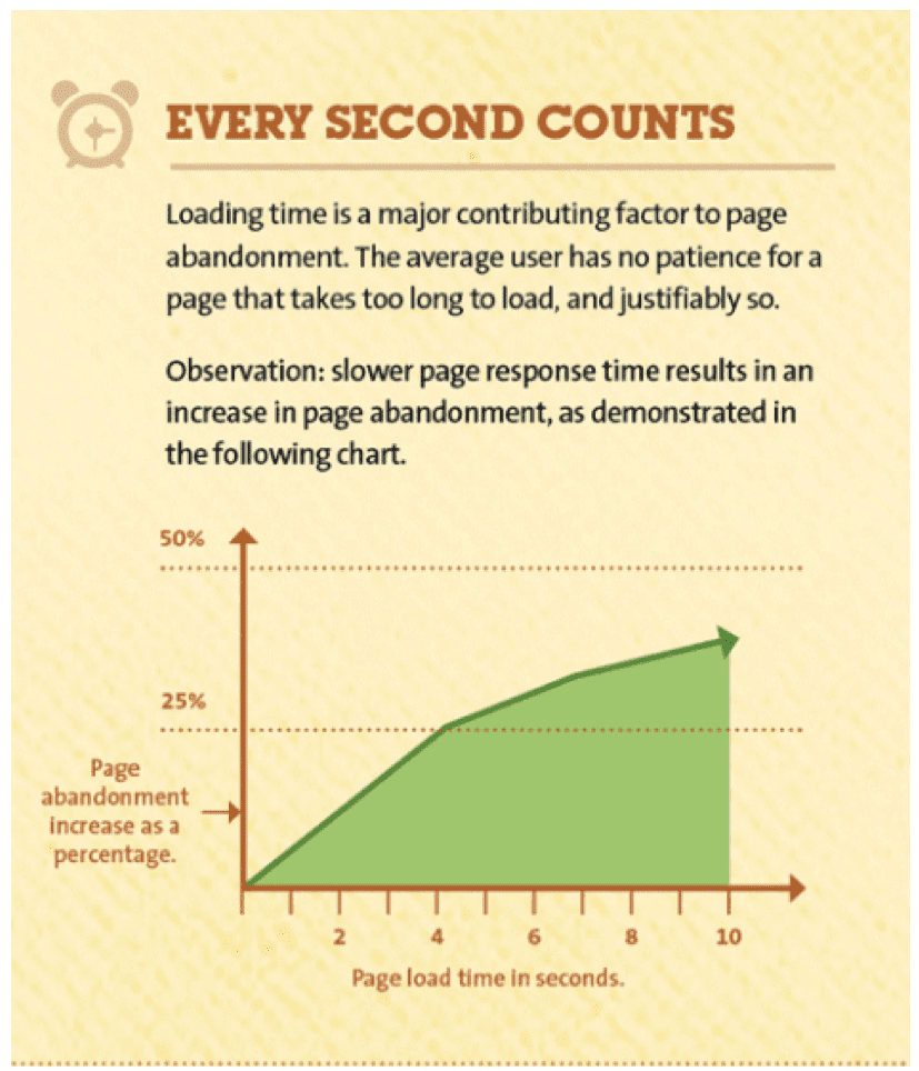 Page abandonment versus load time