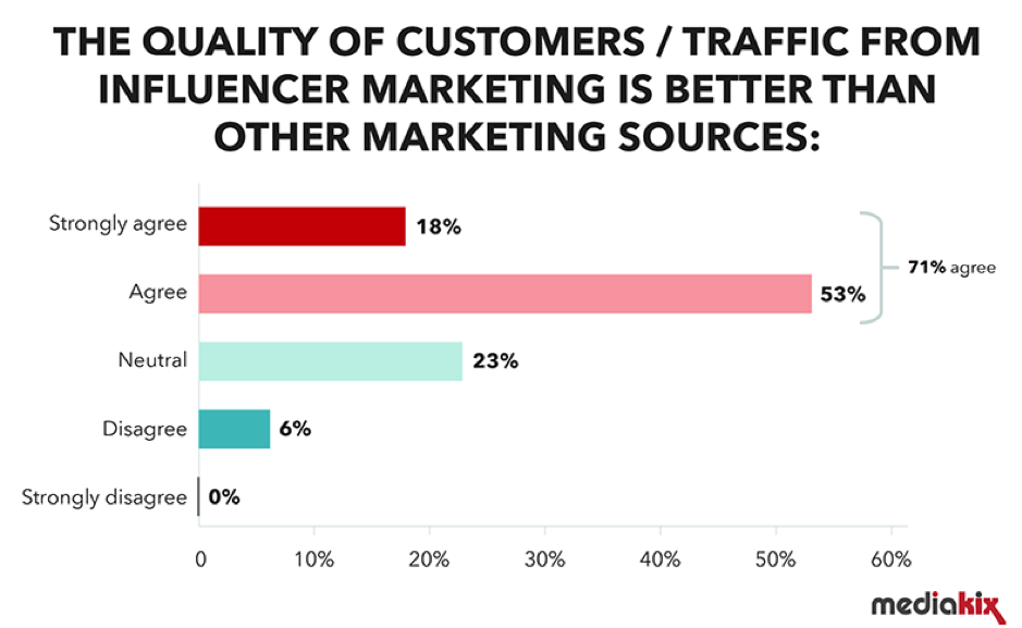 Quality of traffic from influencer marketing campaigns