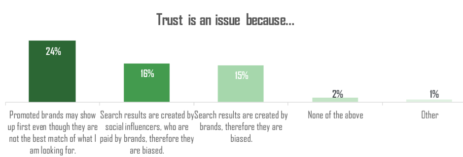 Reasons consumers don't trust visual search