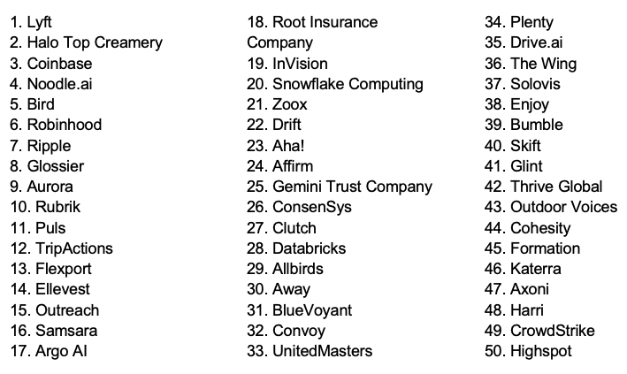 Top 50 fastest growing startups