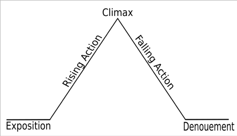 Social media post structure