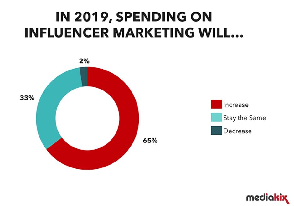 Spending on influencer marketing in 2019