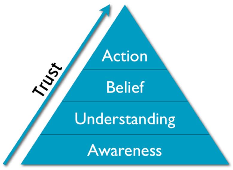 Trust building pyramid