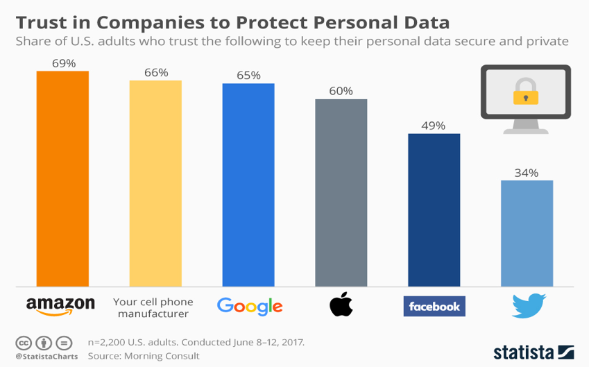 Trust in companies to protect personal data