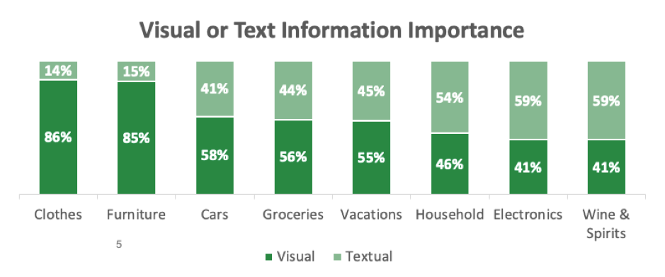 Visual or text information importance by product type