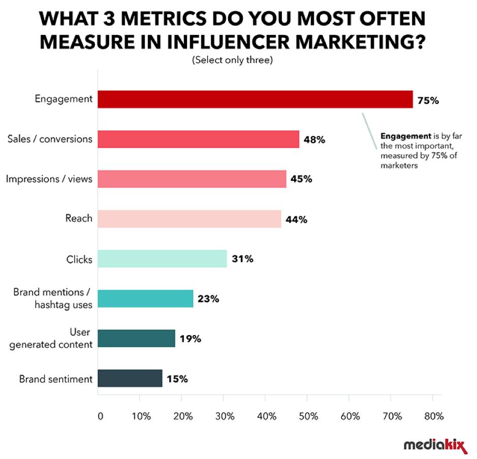 What 3 metrics do you measure for influencer marketing