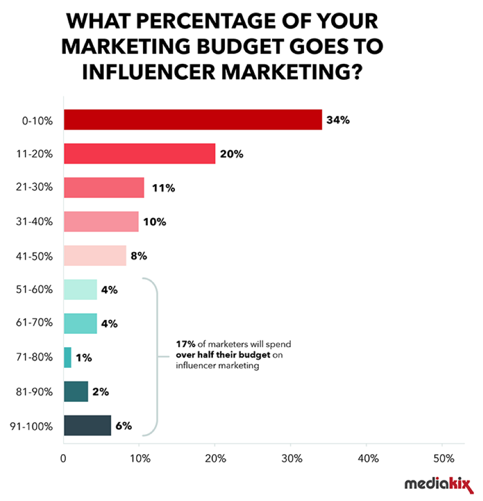 What percentage of your marketing budget goes to influencer marketing