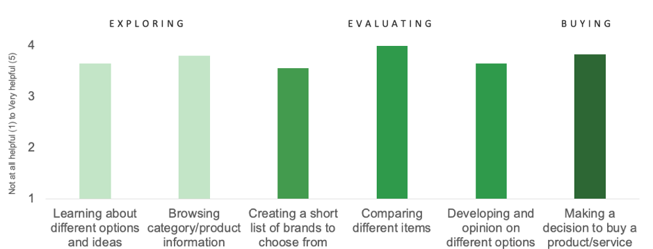 What visuals are helpful for when online shopping