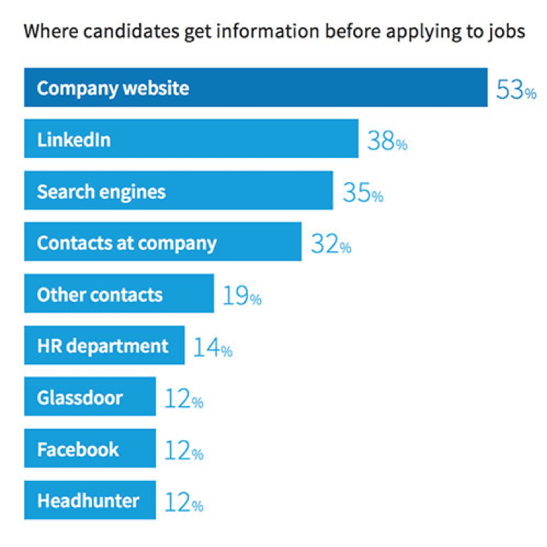 Where candidates get information before applying for a job