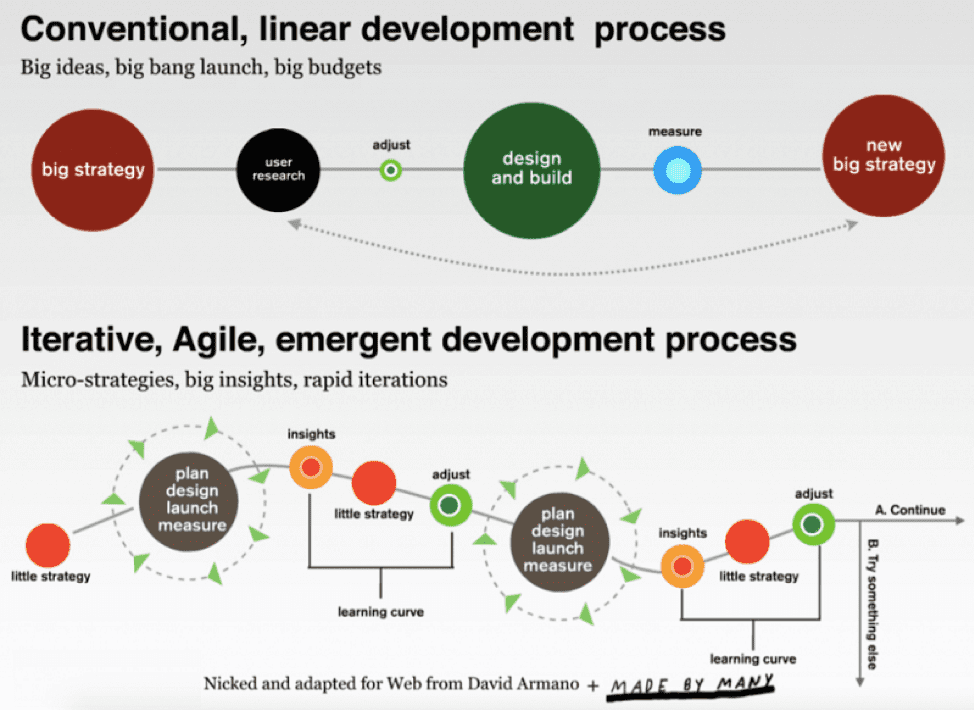 conventional versus agile development process