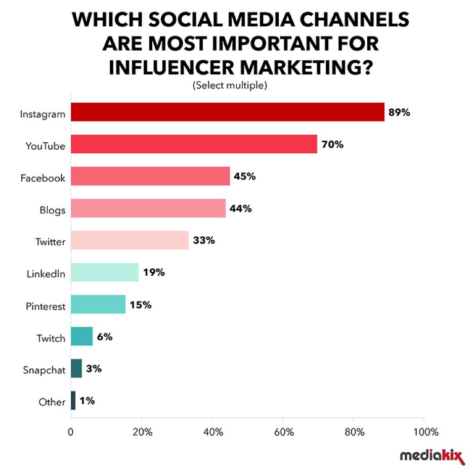 social media channels for influencer marketing