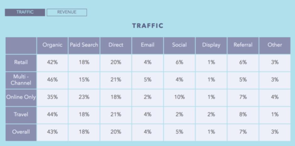social media driving e-commerce traffic