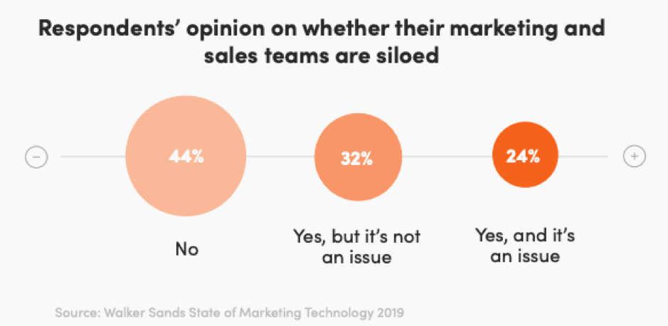 Are sales and marketing teams siloed?